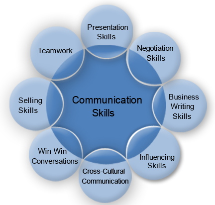 importance of communication skills for a Understanding communication skills in mastering conversations it is an  important starting point to broadly define communication as a function in which  human.